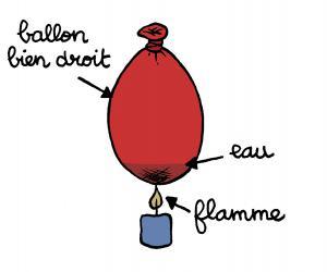 Le ballon qui joue avec le feu espace des sciences - Comment degonfler un ballon ...